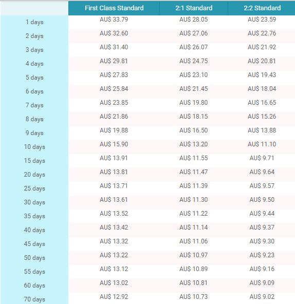 globalassignmenthelp.com.au prices