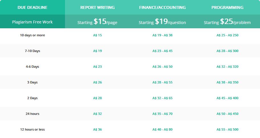 allassignmenthelp.com.au prices