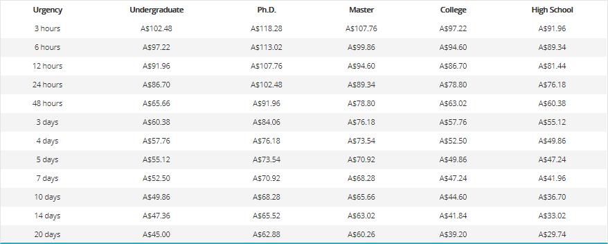 au.grademiners.com prices