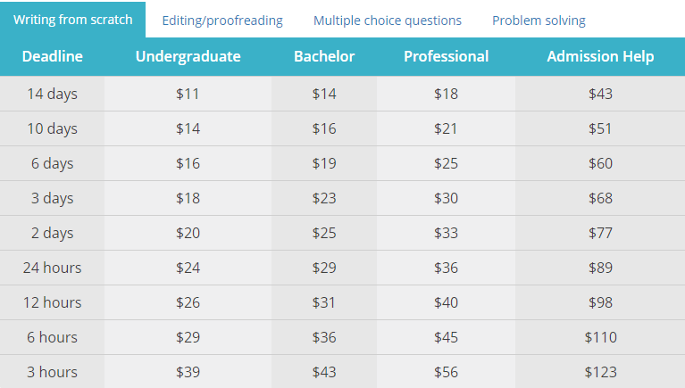 au.essay-writing-place.com prices