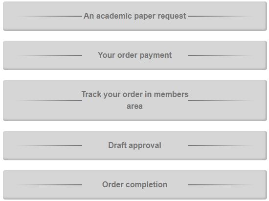 australia.thesiswritingservice.com how it works