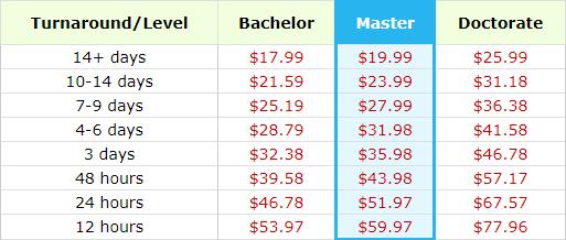 australia.thesiswritingservice.com prices