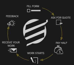 essaycorp.com how it works