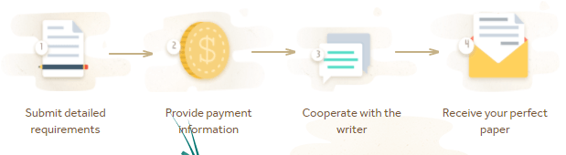essayroo.com how it works