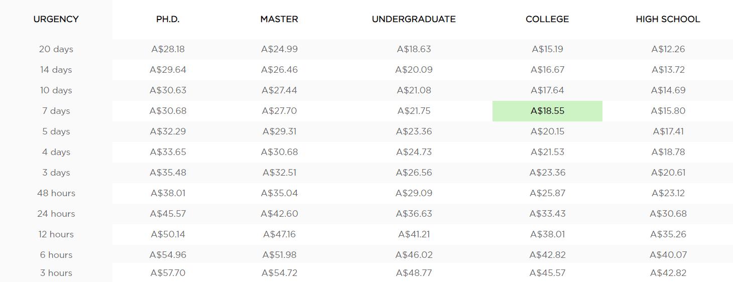 au.payforessay.net prices